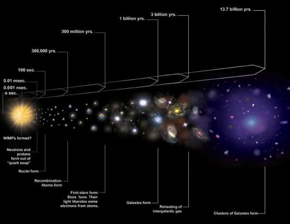 Resim: Big Bang yaratılışından sonra gelen aşamaları gösteren bir şema. Big Bang sırasında hidrojen ve helyum dışında hiçbir atom yaratılmamıştır. Çünkü ortam o kadar sıcak ve yoğundu ki, ağır elementlerin oluşmasına imkan vermiyordu. Hidrojen ve helyum dışında tüm elementler, yani tüm kimya yıldızların süpernova patlamaları sürecinde ortaya çıkmıştır.